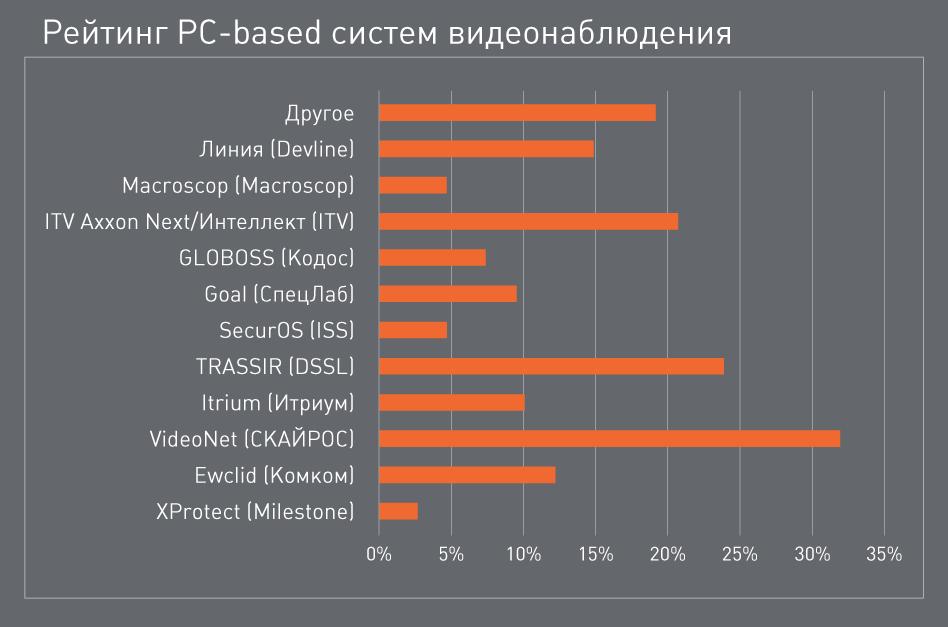 Рейтинг PC-based систем видеонаблюдения